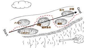 落とし穴の概念図